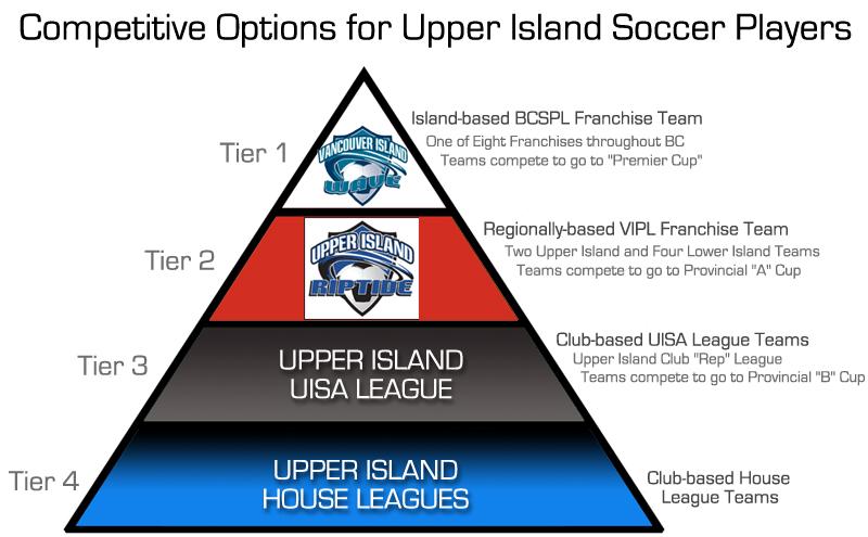 Upper-Island-Riptide-Tier-Pyramid